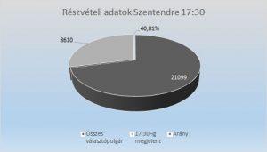reszveteli-adatok-17_30